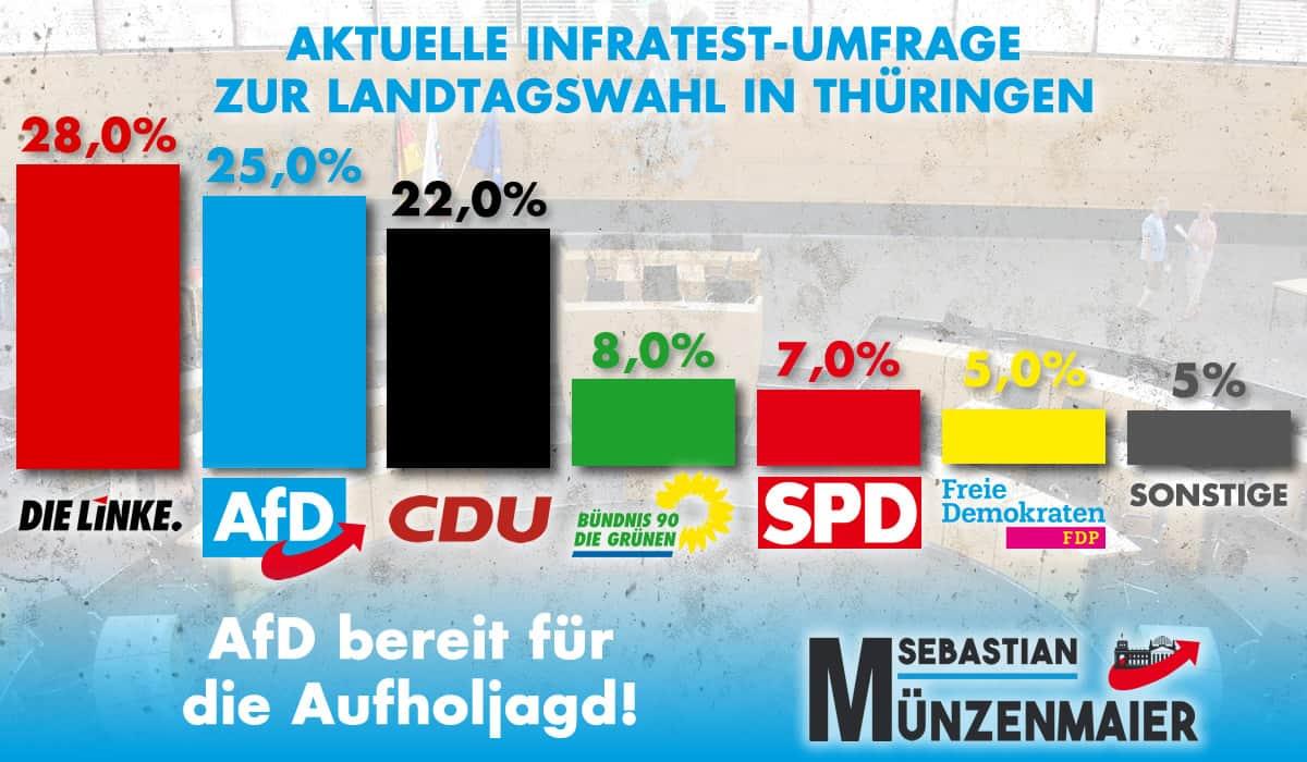 Infratest Umfrage für Thüringen